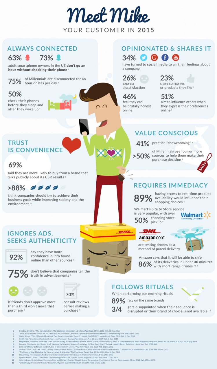 Meet Mike, Your Customer in 2015 (Infographic)