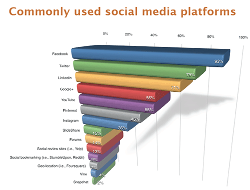 Blog_SocialPoll_Chart
